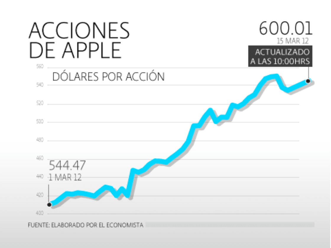 Apple está imparable: supera los US600