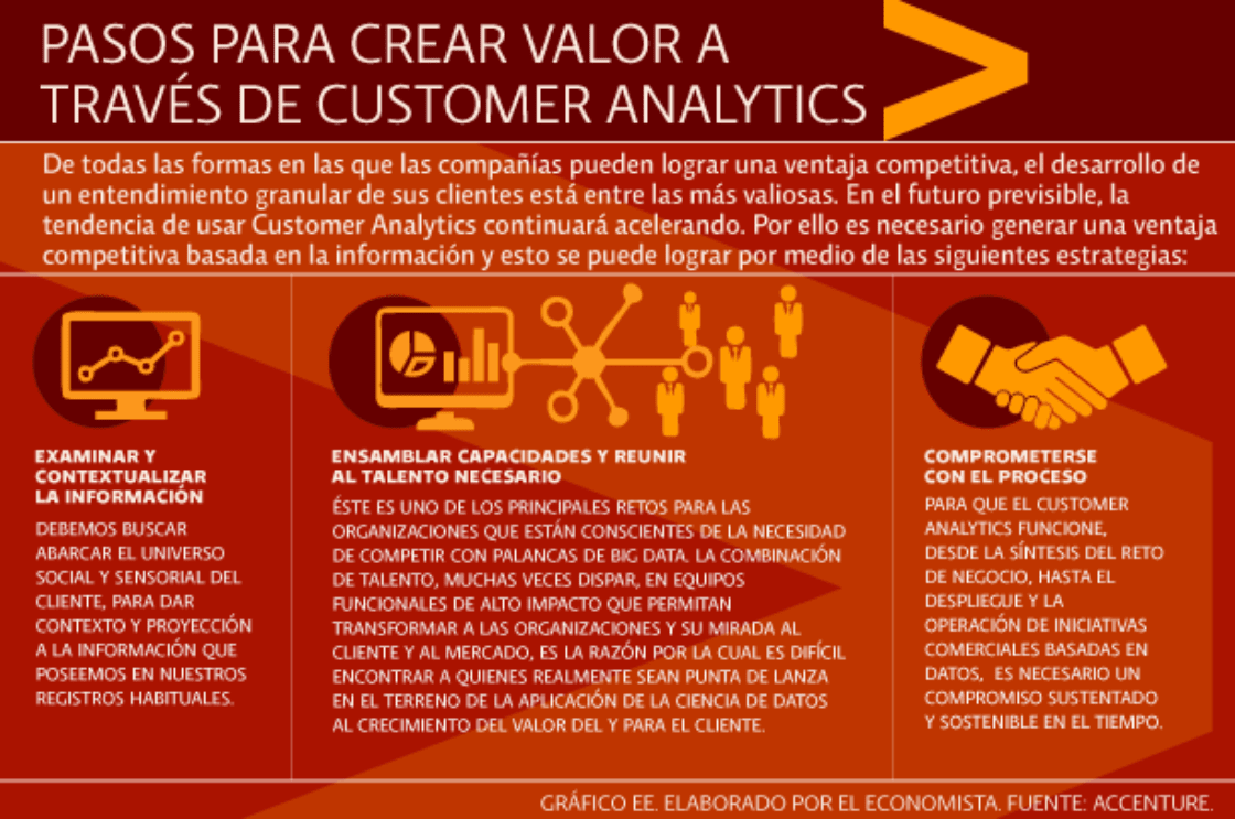 Tres pasos para crear valor a través de Customer Analytics