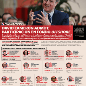 Panama Papers: David Cameron admite participación en fondo offshore