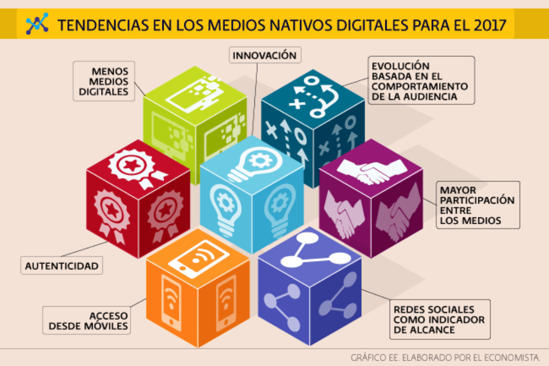Tendencias en los medios nativos digitales