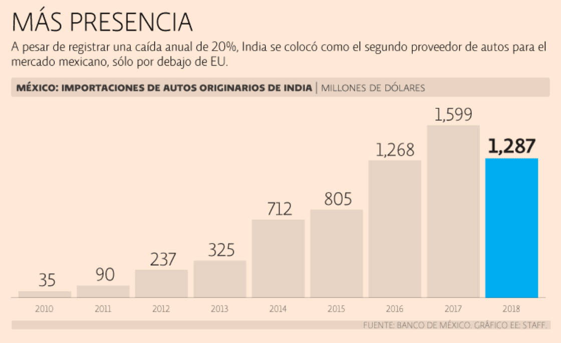 India conquista el mercado mexicano de autos