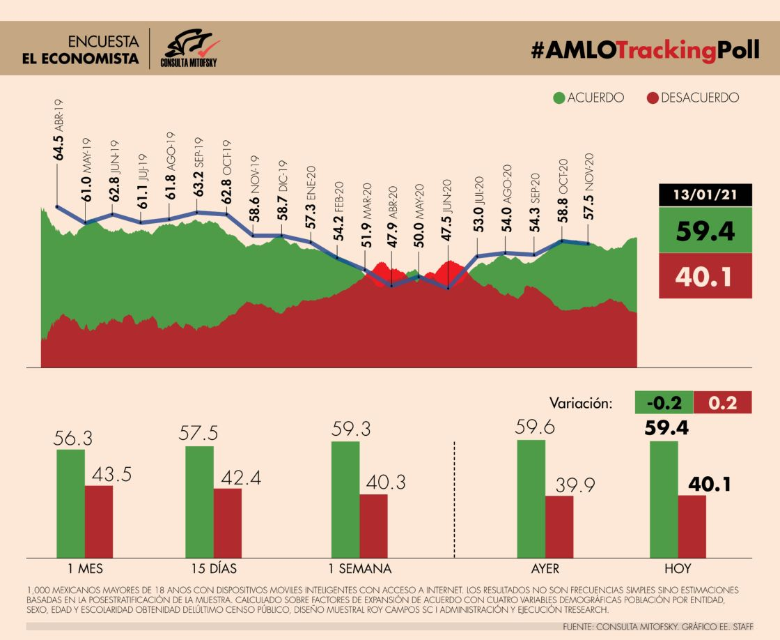 #AMLOTrackingPoll AMLO Approval, January 13